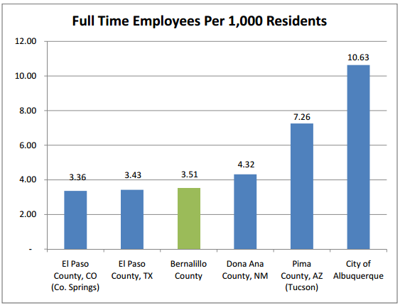 Full Time Employee graph