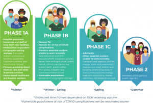 COVID Vaccine Phases