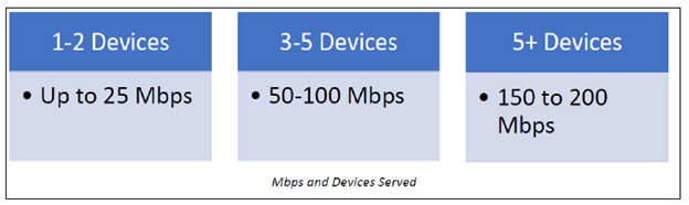 FCC devices served