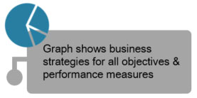 Graph shows business strategies for all objectives and performance measures