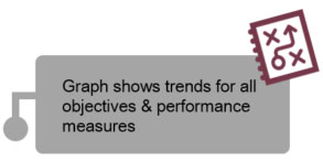 Graph shows trends for all objectives and performance measures