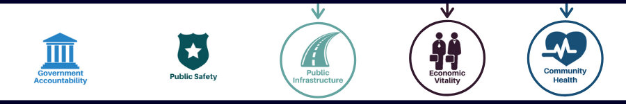 Housing - Public Infrastructure, Economic Vitality and Community Health