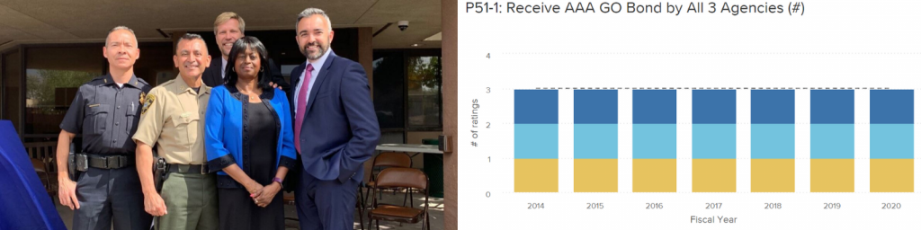 Deputy County Manager group and a bar chart