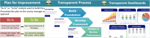 Financial Transparency chart