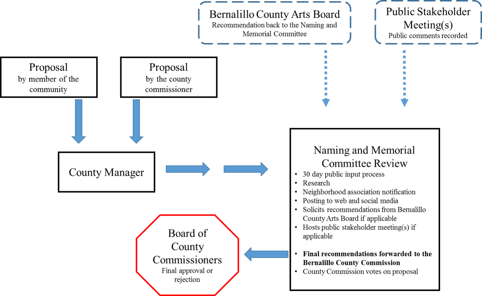 Naming Committee Process Map