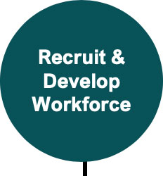 Recruit and Develop Workforce