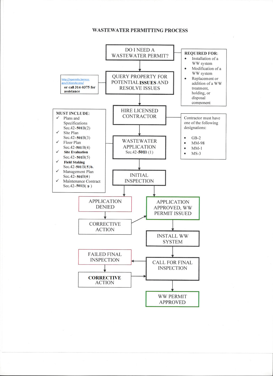 Wastewater-Permitting-Process
