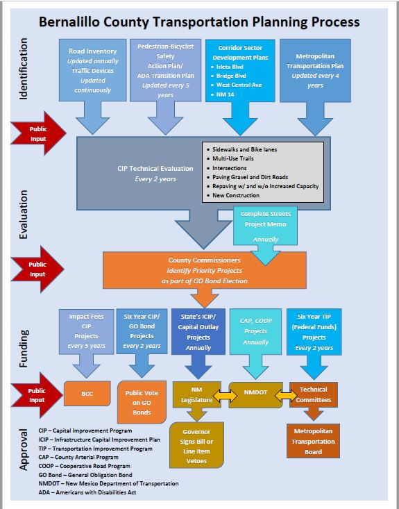 Flowchart of the planning process